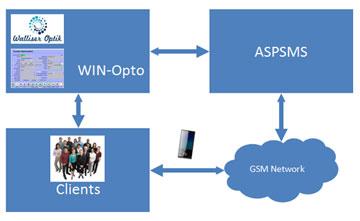 WIN-Opto - ASPSMS Schema